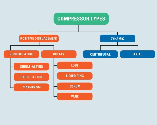Types of Air Compressors - The Ultimate Cheat Sheet